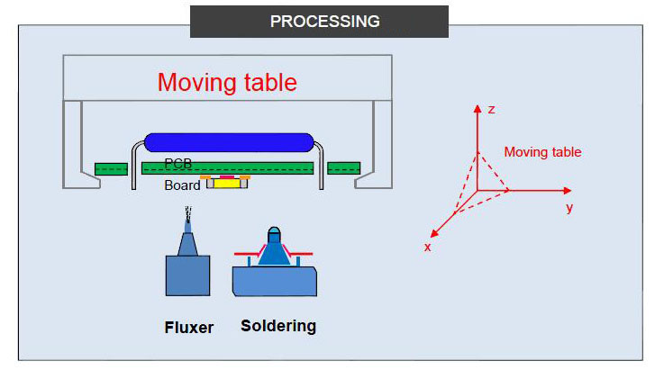 Selective-Soldering-Machine_Feature_3Selective-Tin-Furnace-Part
