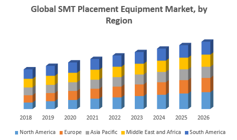 SMT-Machine_Global-SMT-Placement-Equipment-Market-1