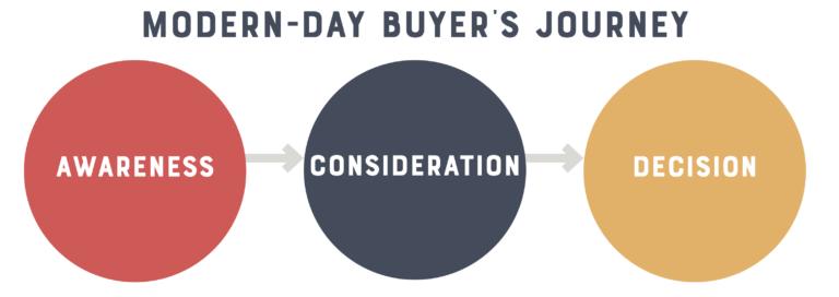 SMT-Machine_Modern-Day-Buyers-Journey
