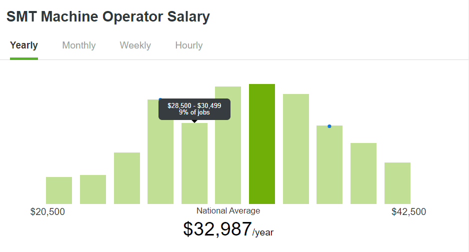 SMT-Machine_SMT-Operator-Salary