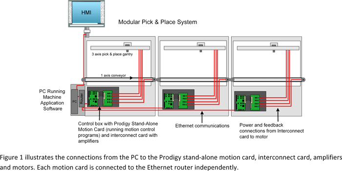 Pick and place machine_Motor control system